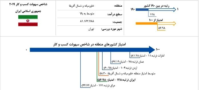 رتبه ایران